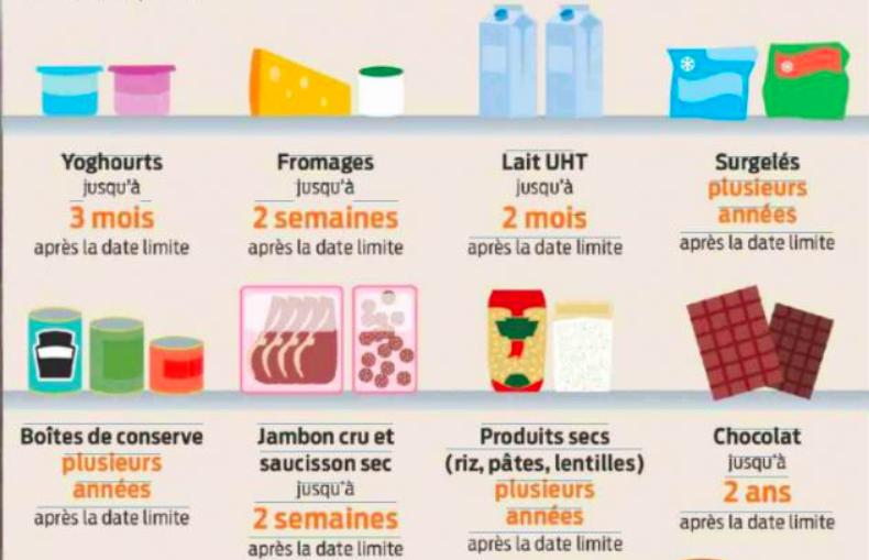 """17 aliments que vous pouvez consommer même s'ils sont """"périmés"""""""
